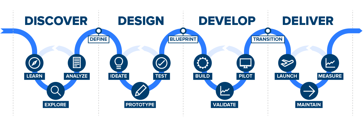 Discover - Design - Develop - Deliver