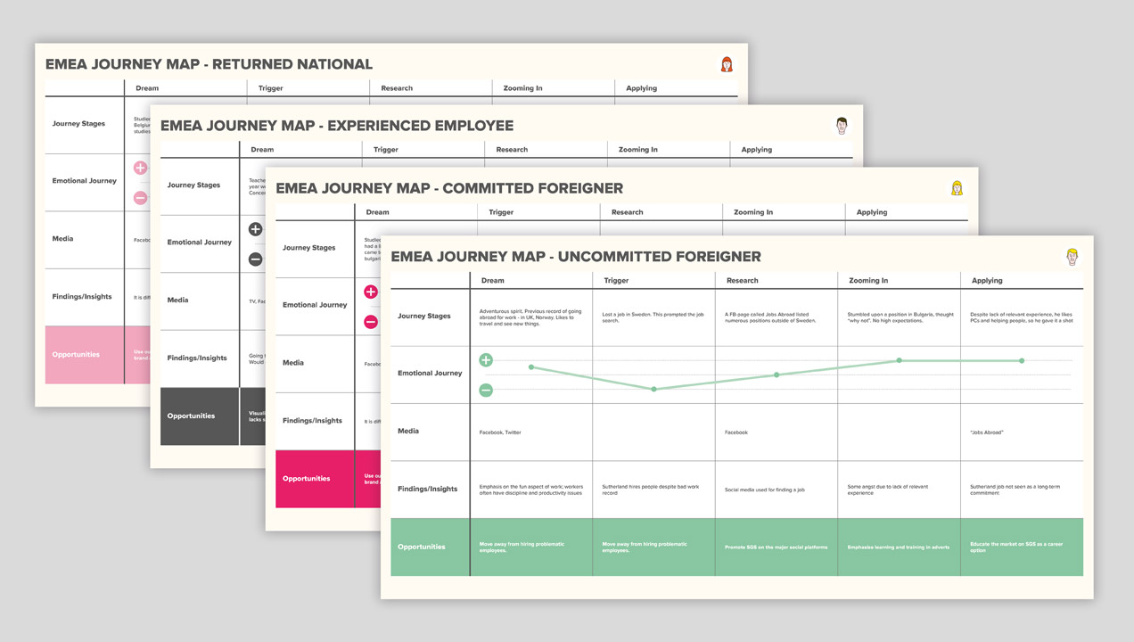 Talent acquisition journey maps