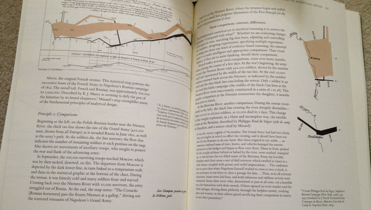 Tufte includes within the book a graphic of Napolean's march to and from Moscow.