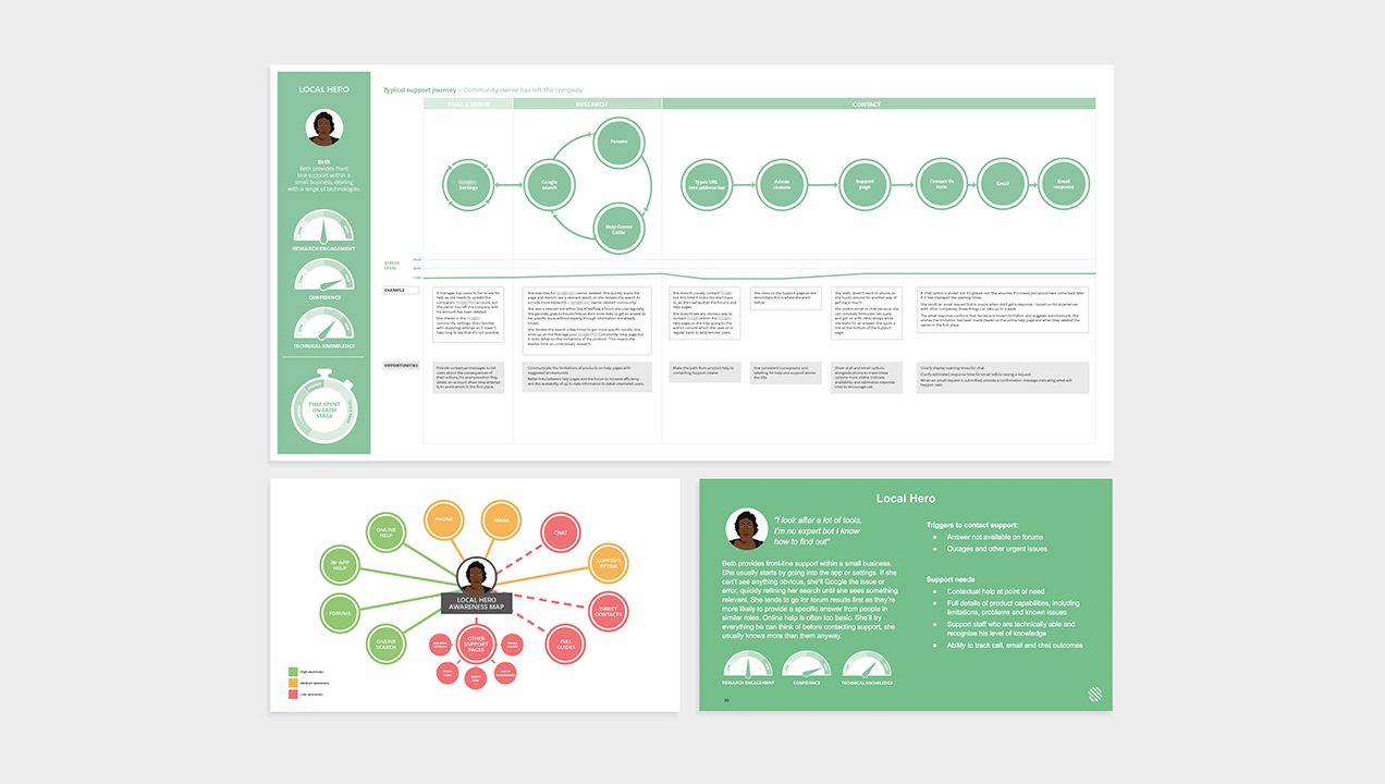 Customer Journey Maps and Personas identify pain points and reveal opportunities for innovation